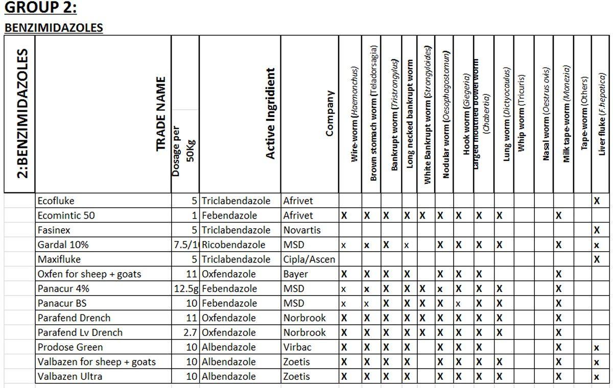 List of anthelmintic